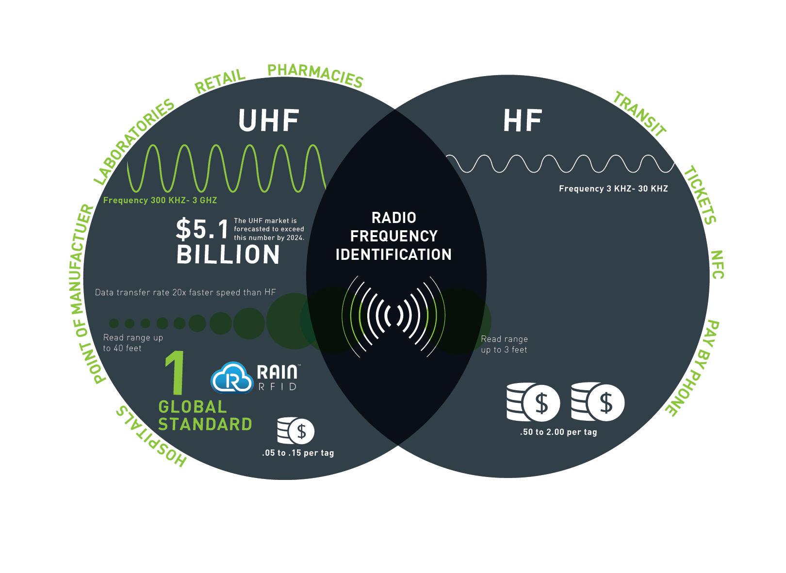 The difference between UHF RFID and HF RFID