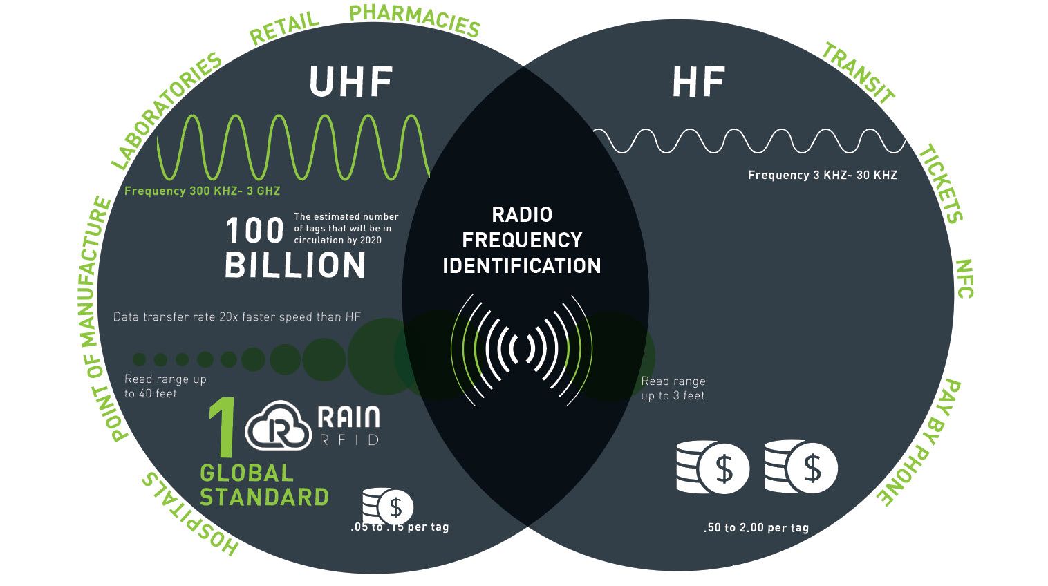Terso Solutions specializes in RAIN RFID technology. This is Ultra high frequency radio frequency identification. The difference between high frequency and ultra high frequency RFID