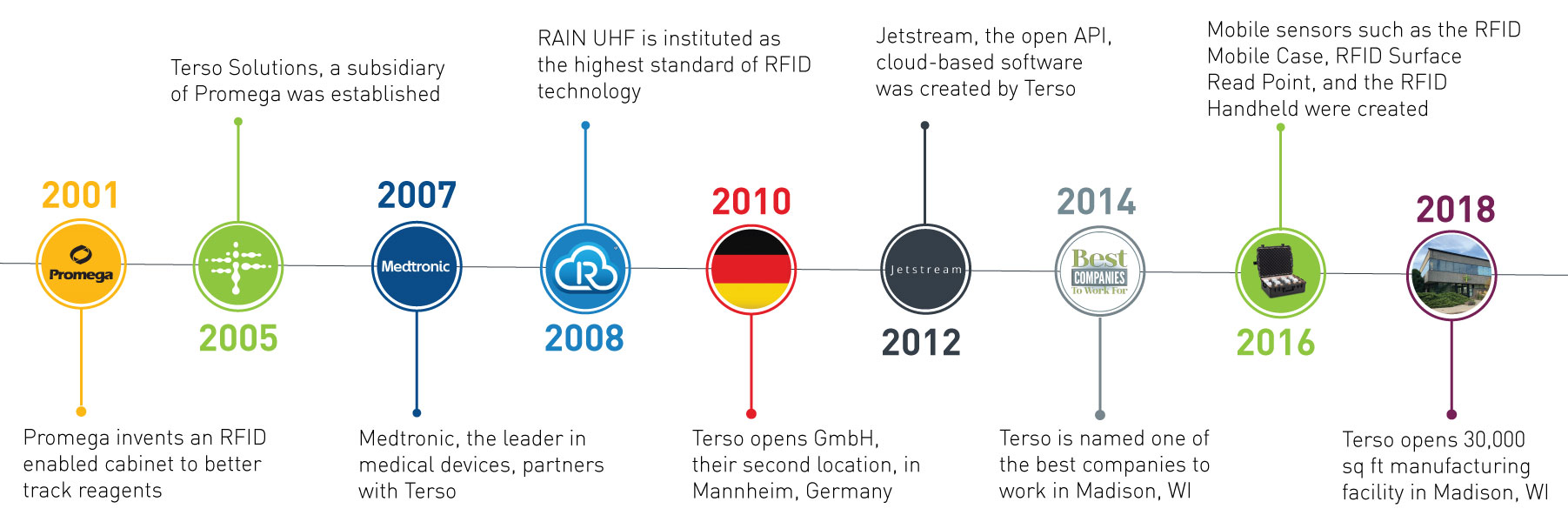 History of Terso Soluitons, leader in RFID Solutions for tracking inventory in healthcare and life sciences