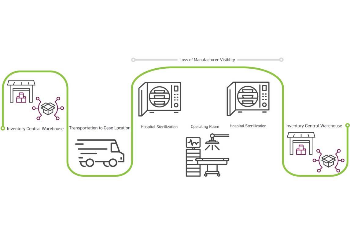 National Surgical Loaner Kits explained